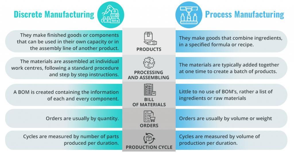 Discrete Manufacturing vs Process Manufacturing