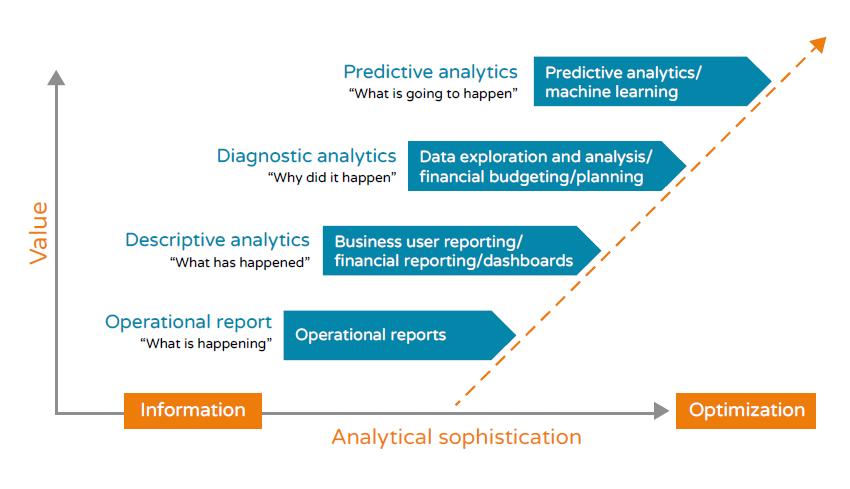 Smart ERP - Analytics Ladder