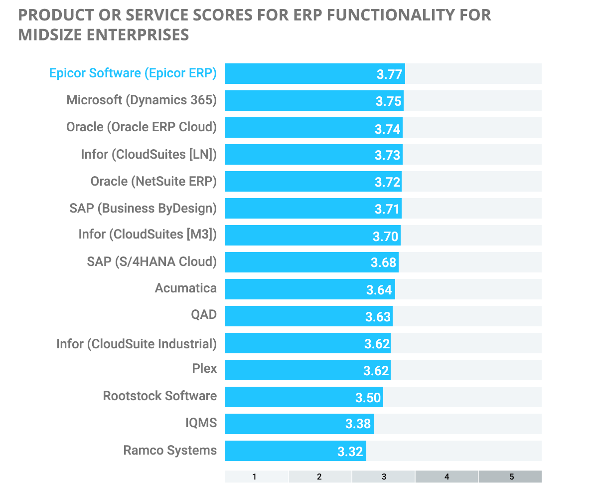 ERP Comparisons infographic